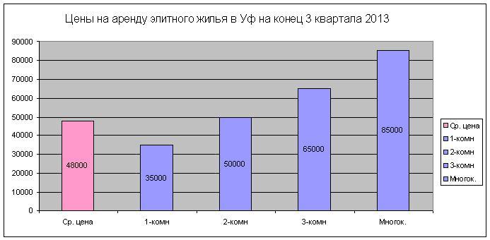 Стандартные нормы жилья в москве чем, собственно