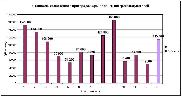 Цена сотки зоны интереса 1508207.JPG