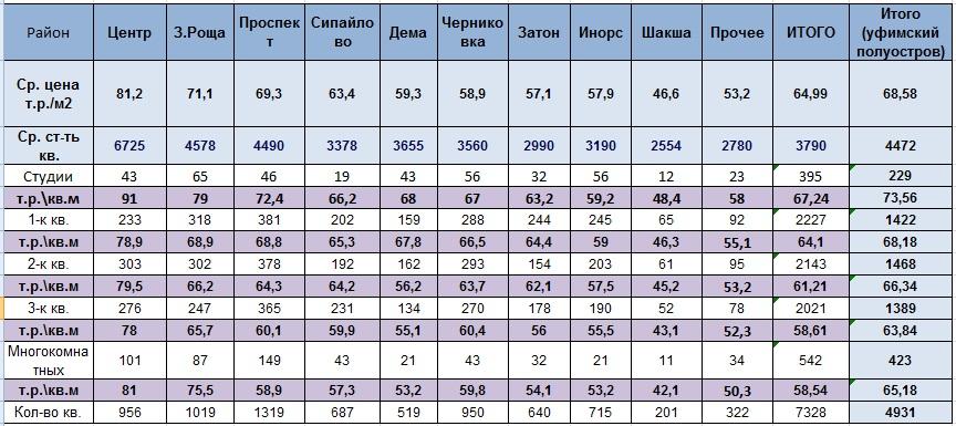 Цены районы типы таблица 01012020.jpg