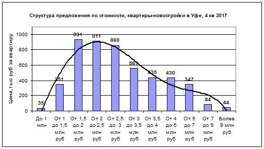 Структура новостроек по цене квартиры янв 2018.jpg