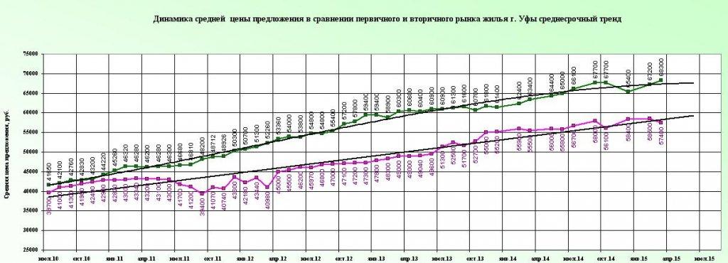 Trend s 2010 mart2015.JPG