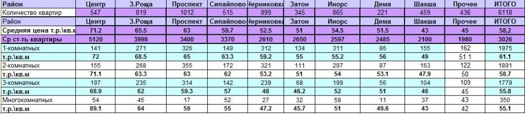 Вторичное таблица янв2018.jpg