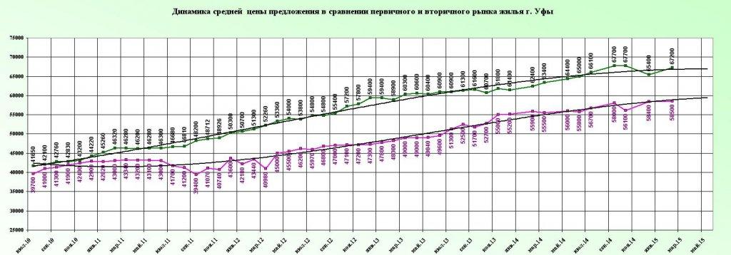 Srednesrochnwi trend VtPervFevr 2015.JPG