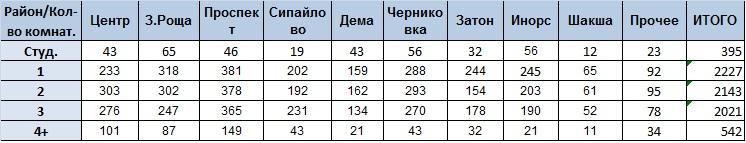 Количество по типам районам табл 01012020.jpg