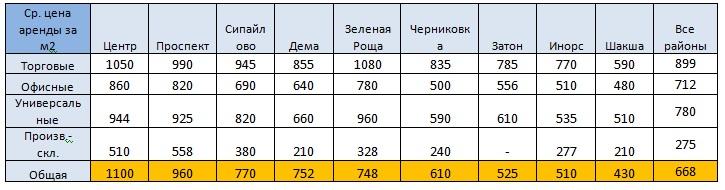 Табл цены районы АКН окт2020.jpg