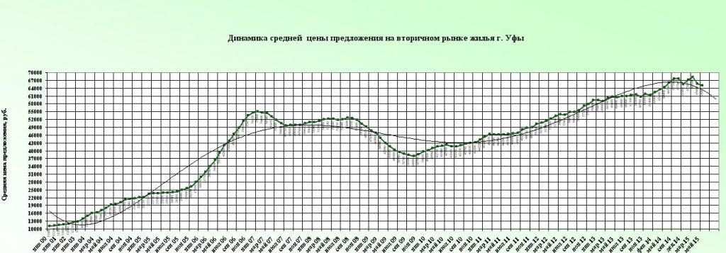 Trend may2015 c 2000.JPG