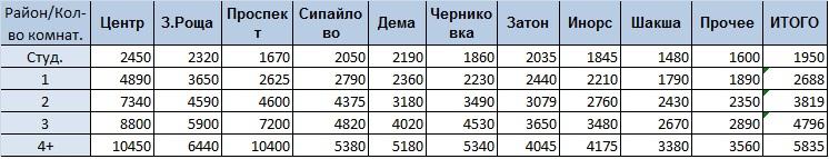 Цена комнатность районы табл 01012020.jpg