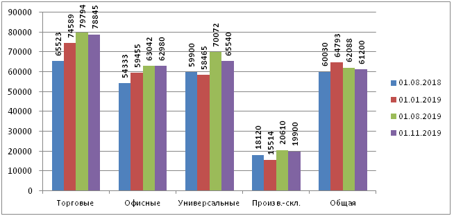 Динамика по кв 2019 продажи КН типы.png