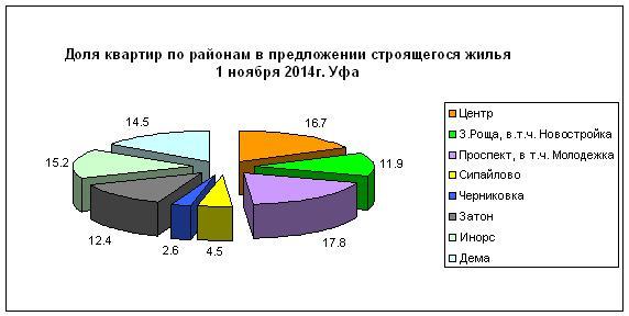 Perv nov2014 krug.JPG