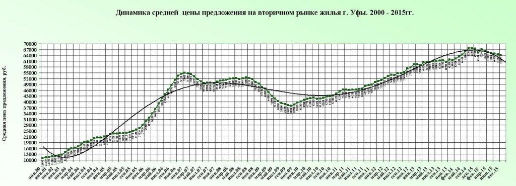 Trend dno 2015 c 2000.JPG