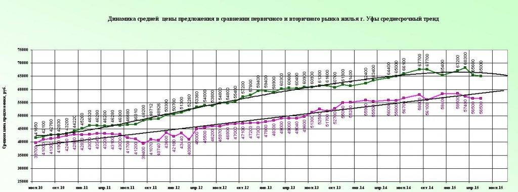 Trend may2015 c 2010.JPG