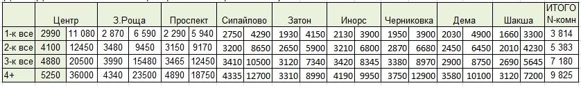 Табл диапазоны цен по типам втор дек2020.jpg