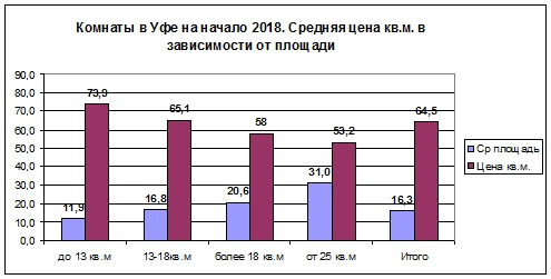 Команты янв 2018 цена по площади.jpg