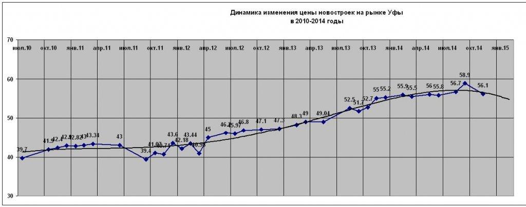 Perv nov2014 TREND.JPG