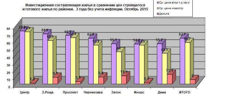 Perv raionw investdiagramma 2015.JPG