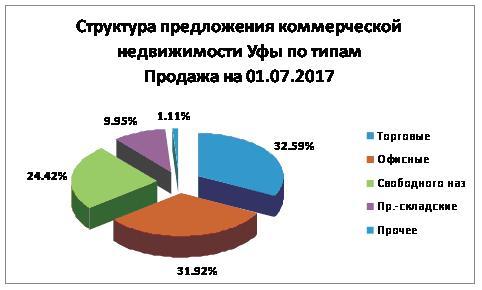 Структура 01072017 продажа Уфа.JPG