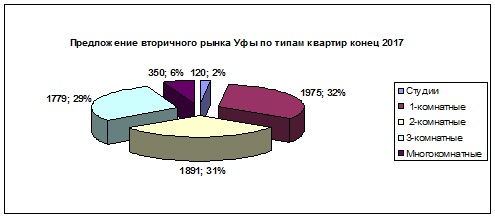 Вторичное круг типы квартир янв2018.jpg