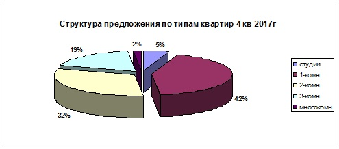 Новостр янв18 структура комнатность.jpg