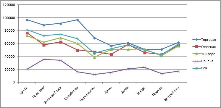 Цены продаж по районам Уфы график КН 01042018.jpg
