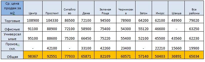 Табл цены районы ПКН окт2020.jpg