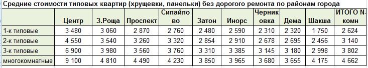 Табл ср цены типовых втор дек2020.jpg