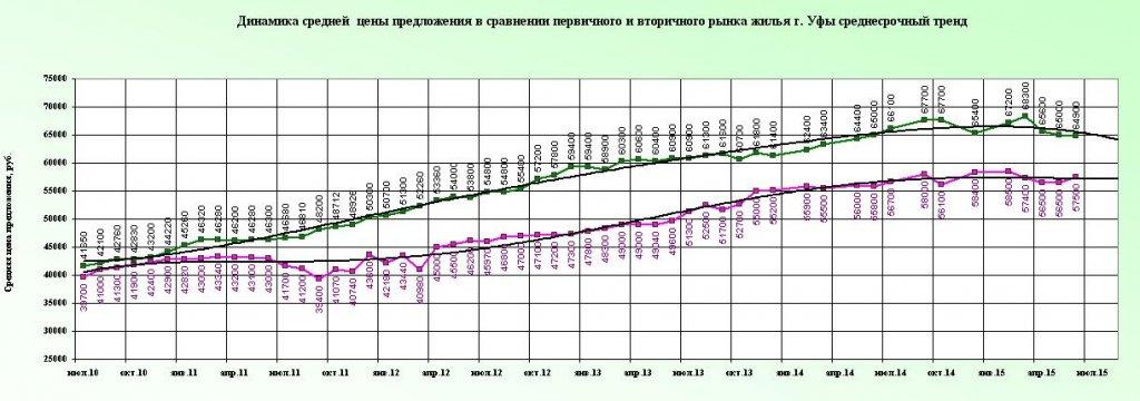 Trend pervi vtor jun2015.JPG