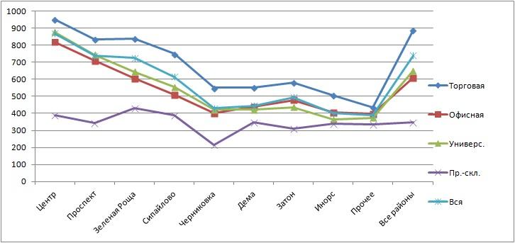 Цены аренда по районам Уфы график КН 01042018.jpg
