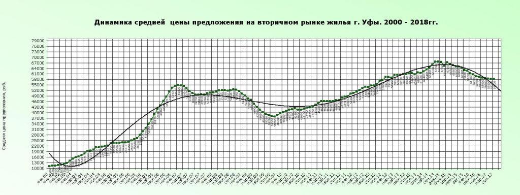Тренд 2000-2018 вторичка.JPG