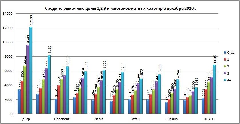 Цены на квартиры по типам районам дек2020.jpg