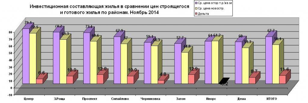 Perv nov2014 investdiagr.JPG