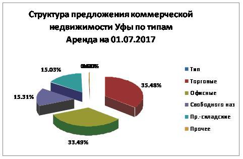 Структура 01072017 аренда Уфа.JPG