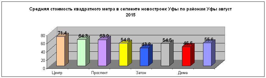 Novostr raionw avg2015.JPG