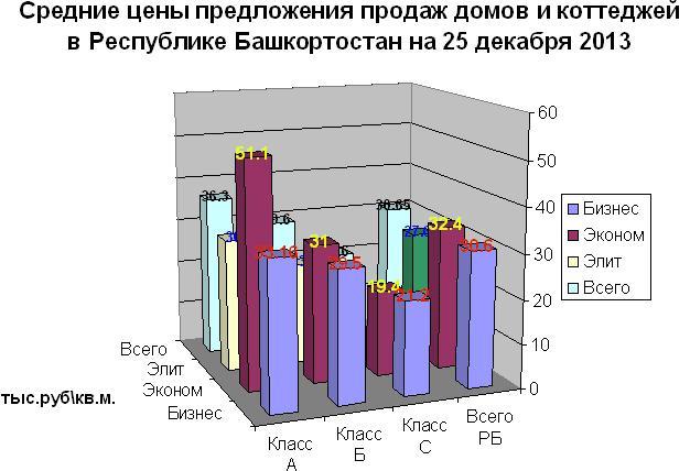 Загородная недвижимость. Итоги 2013 года