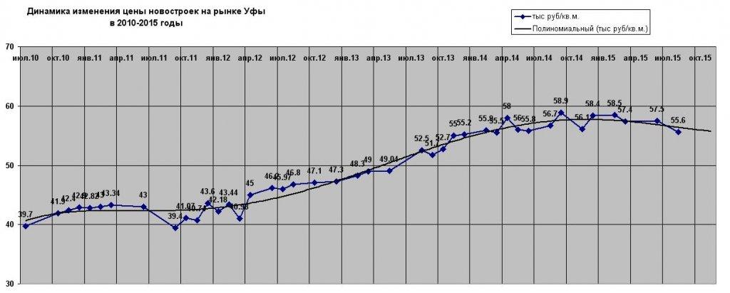 Perv trend avg2015.JPG